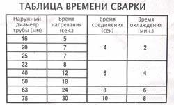 Сварка полипропиленовых труб в Спасске-Дальнем